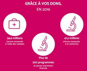 Dons et recherche - #Téléthon2019