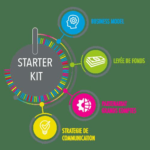 Les packs Expertises du programme Gene.IO