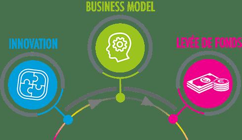 Processus de valorisation de l'innovation