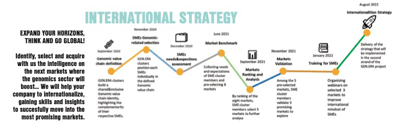 GEN.ERA - International Strategy